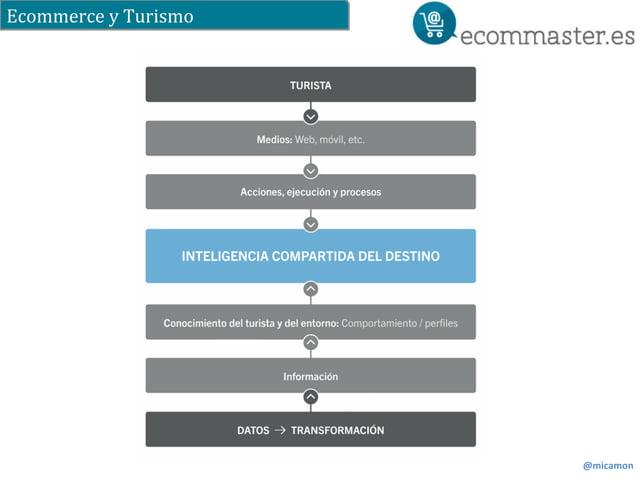 Ecommerce  y  Turismo  @micamon