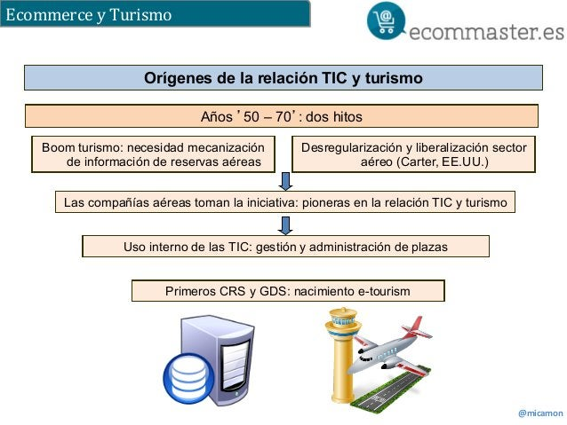 Ecommerce  y  Turismo  Desregularización y liberalización sector  @micamon  Orígenes de la relación TIC y turismo  Años '5...