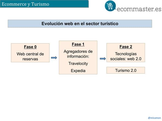 Ecommerce  y  Turismo  @micamon  Evolución web en el sector turístico  Fase 1  Agregadores de  información:  Travelocity  ...