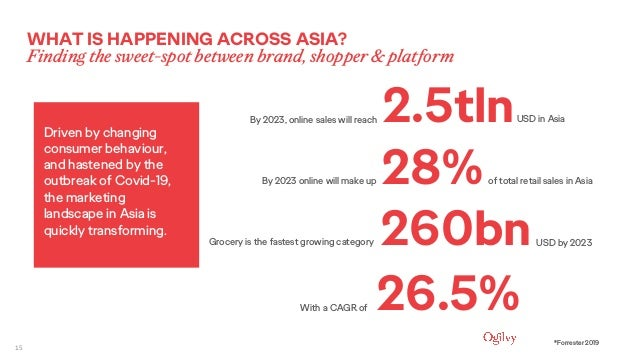 15 28%By 2023 online will make up of total retail sales in Asia 260bnGrocery is the fastest growing category USD by 2023 2...
