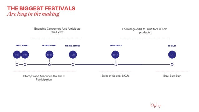 9/11 THE BIGGEST FESTIVALS Are long in the making Store/Brand Announce Double 11 Participation Engaging Consumers And Anti...