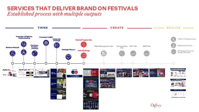 Business Analysis Festival Program Idea Customer Decision Journeys Strategic Way-in Value Exchange Digital Engagement Idea...