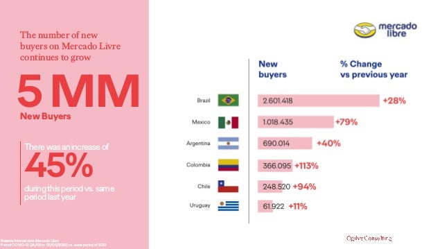 The number of new buyers on Mercado Livre continues to grow Source: Internal data Mercado Libre Period COVID-19 (24/02 to ...