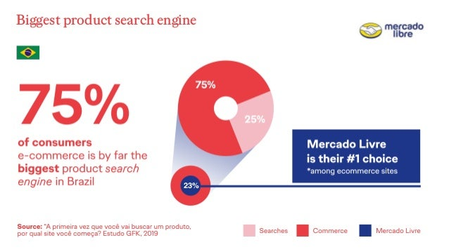 Biggest product search engine 23%