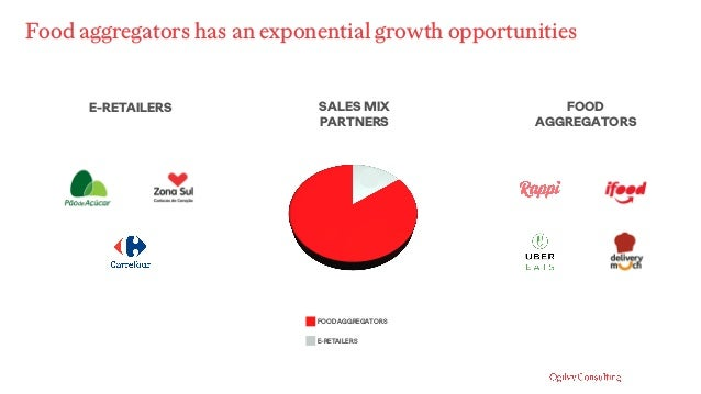 Food aggregators has an exponential growth opportunities FOOD AGGREGATORS E-RETAILERS FOOD AGGREGATORS E-RETAILERS SALES M...