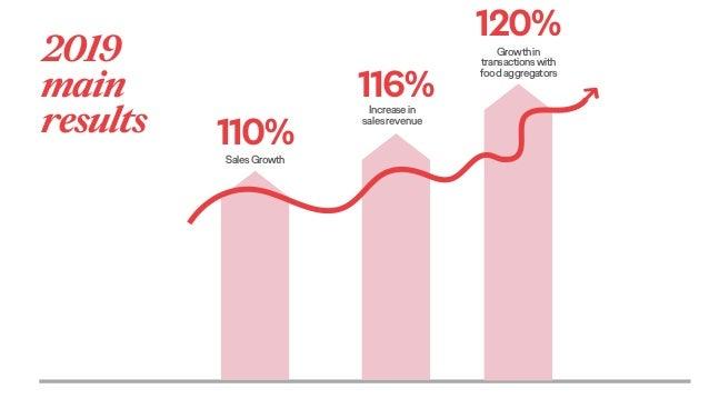 110%SalesGrowth 116%Increasein salesrevenue 120% Growthin transactionswith foodaggregators 2019 main results
