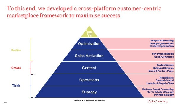 87 eCommerce Performance Team OperationsOptimisation Strategy Sales Activation Content Key Ogilvy Expertise WPP ACE expert...