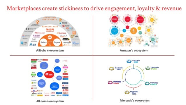 Marketplaces create stickiness to drive engagement, loyalty & revenue Alibaba's ecosystem JD.com's ecosystem Amazon's ecos...