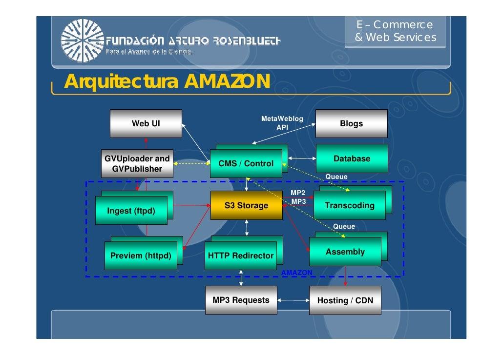 E Commerce & Web Services
