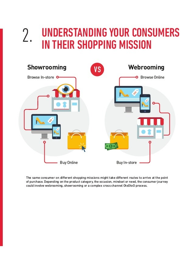 The same consumer on different shopping missions might take different routes to arrive at the point of purchase. Depending...