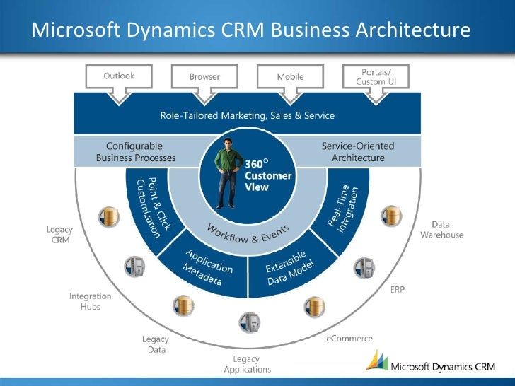 ecom nets ms dynamics crm