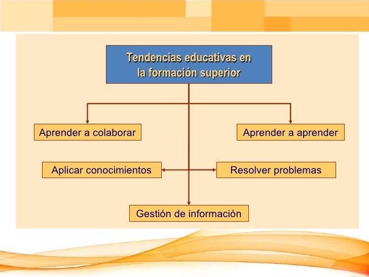 Tendencias educativas en la formaci ó n superior Aprender a colaborar Aprender a aprender Aplicar conocimientos Resolver p...