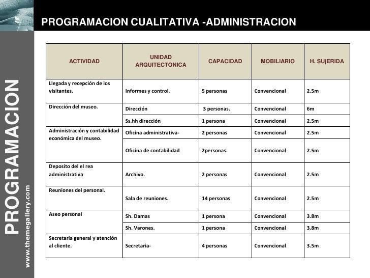Ecomuseo for Programa de necesidades arquitectura