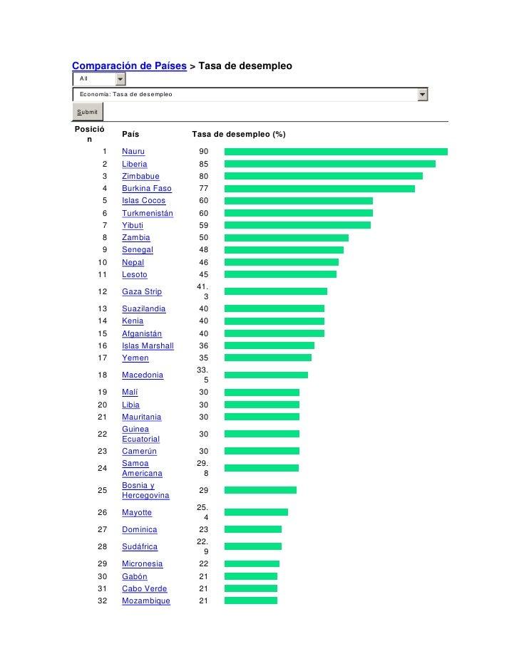 """HYPERLINK """" http://www.indexmundi.com/g/rank.html""""  Comparación de Países > Tasa de desempleo<br />Principio del formular..."""