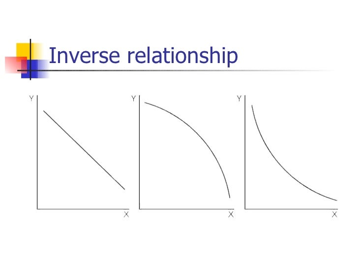 direct and inverse relationship in economics