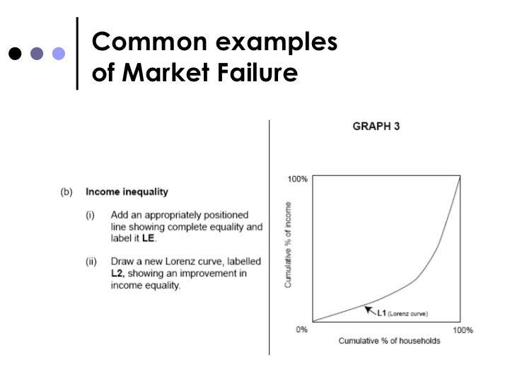 How government compensate for market failure Essay