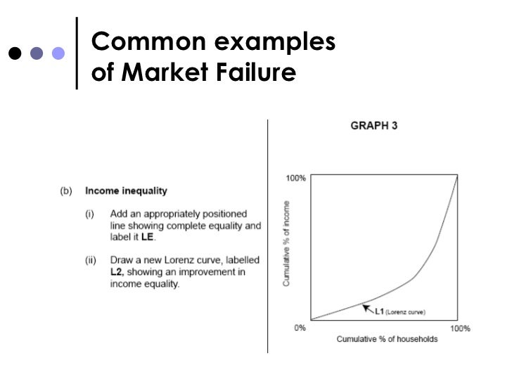 "what is the current market failure in the us economy •what do you consider to be the biggest current market failure in the us economy why •how should the failure be addressed invisible hand, term used in the book ""the wealth of na±ons"", by classical economist adam smith, to characterize the idea that a guiding force leads individuals seeking their own economic self-interest to act."