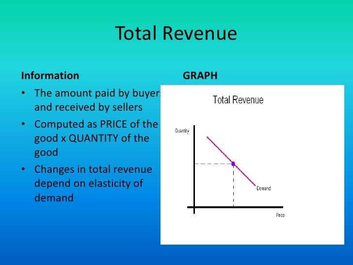 total revenue and its concepts Profit is a difference between total cost and total revenueprofit can be increased either by reducing the cost of production or by increasing the.