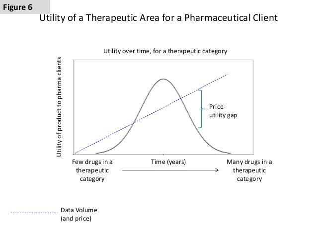 Pharmaceutical pricing strategy