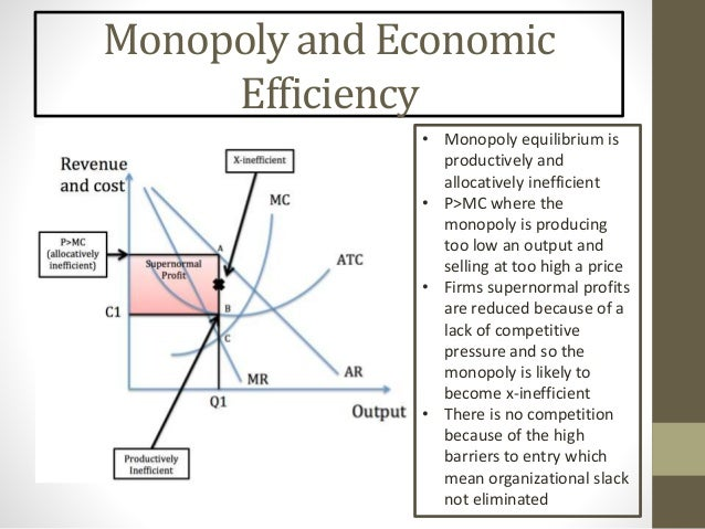 Econ 3 diagrams monopoly and economic efficiency ccuart Image collections