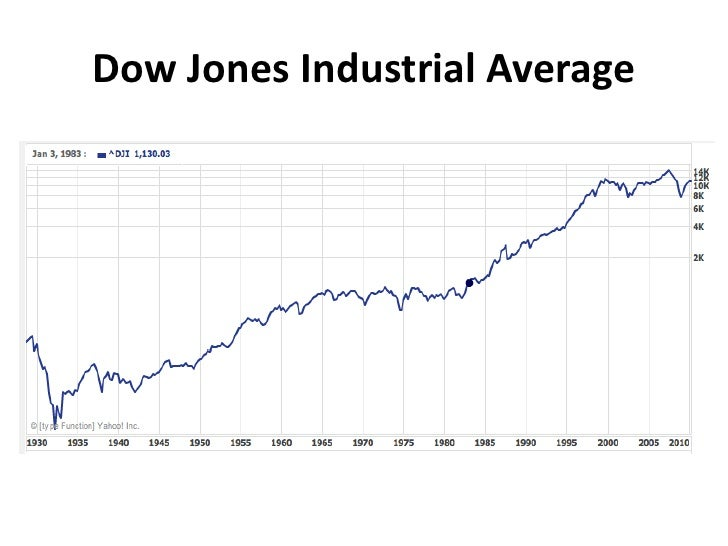 Dow Jones Industrial Average<br />