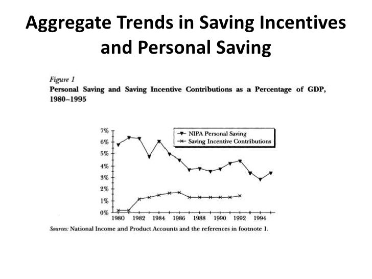 Aggregate Trends in Saving Incentives and Personal Saving<br />