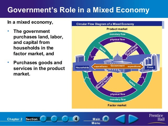 Econ ch02 main menu 22 governments role in a mixed economy in a mixed economy circular flow diagram ccuart Gallery
