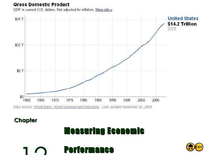Chapter Measuring Economic Performance 12