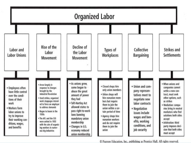 Econ Chapter Eight: Labor and Labor Unions.