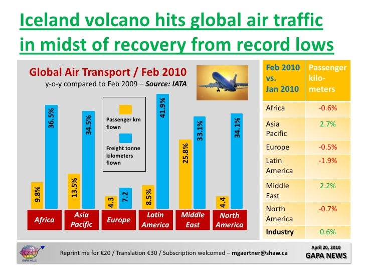 Iceland volcano hits global air traffic in midst of recovery from record lows                                             ...