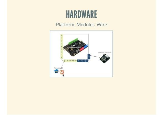 HARDWARE Platform, Modules, Wire