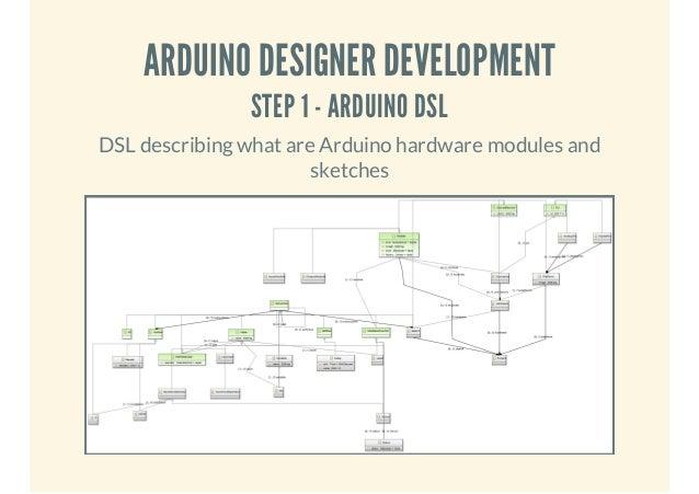 ARDUINO DESIGNER DEVELOPMENT STEP 1 - ARDUINO DSL  DSL describing what are Arduino hardware modules and sketches