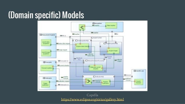 (Domain specific) Models Capella https://www.eclipse.org/sirius/gallery.html