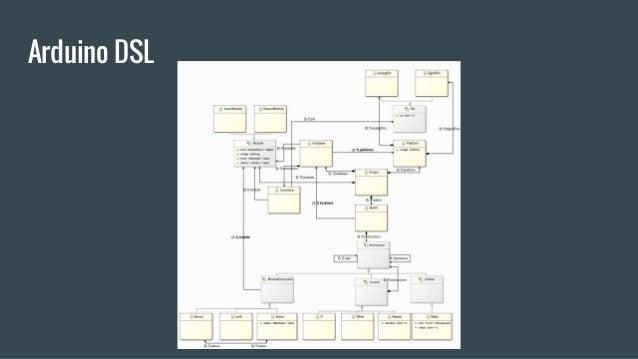 Arduino DSL