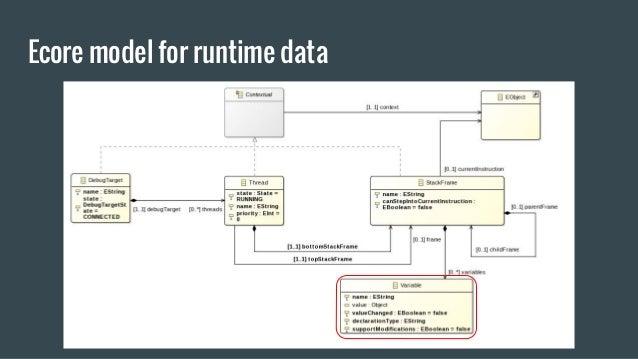 Ecore model for runtime data
