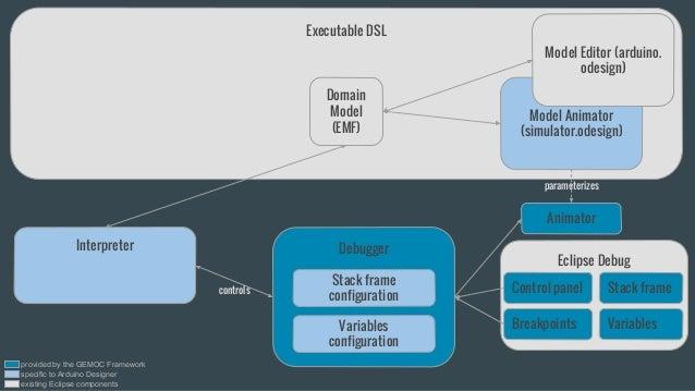 Executable DSL Interpreter Model Animator (simulator.odesign) Model Editor (arduino. odesign) Eclipse Debug Control panel ...
