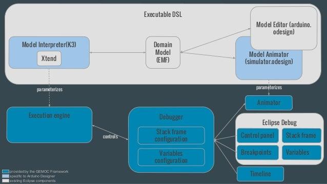 Executable DSL Execution engine Model Animator (simulator.odesign) Model Editor (arduino. odesign) Eclipse Debug Control p...