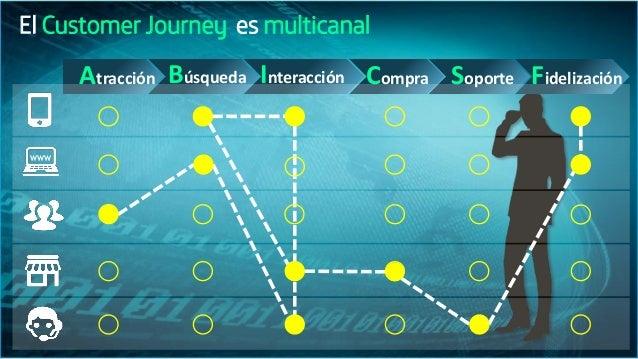 El Customer Journey Interacción Compra Soporte FidelizaciónAtracción Búsqueda es multicanal WWW