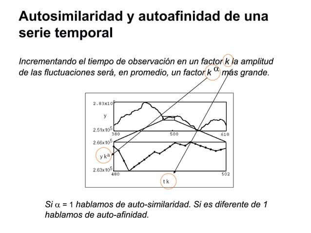 Fractional Brownian motion (fBm) 10 )( <<       = H a t BatB H Hurst Exponent d = 2 – HDimensión fractal d: