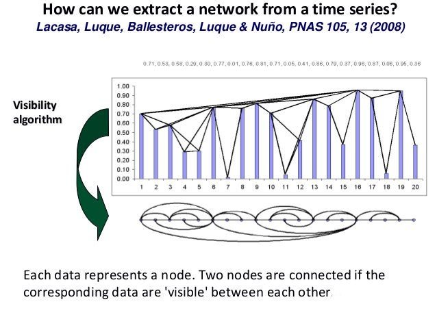 DOES THE VISIBILITY GRAPH INHERIT THE SERIES STRUCTURE? PERIODIC SERIES  MOTIF-like GRAPHS (PATTERNS) Period 4Period 2