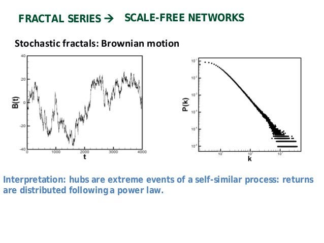 VISIBILITY ALGORITHM FRACTAL SERIES SCALE-FREE VISIBILITY GRAPHS SERIES HURST EXPONENT H ENCODED IN THE GRAPH'S DEGREE DIS...
