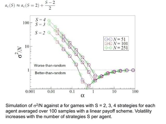 [6] C. H. Yeung, Y.-C. Zhang, Minority games, arXiv:0811.1479v2 [physics.soc-ph] (2008).