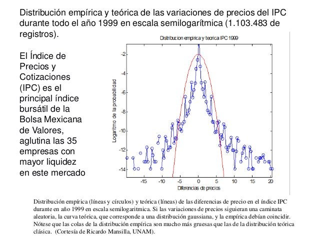 Distribución empírica y teórica de las variaciones de precios del IPC durante todo el año 1999 en escala semilogarítmica (...