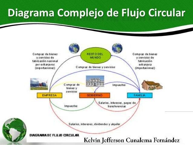 Flujo circular de la economa diagrama complejo de flujo circular 10 ccuart Choice Image