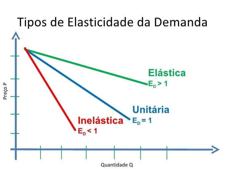 elasticidade da demanda de carne bovino Análise econométrica da oferta e demanda de carne bovina  c)  calcular a elasticidade-preço da demanda e da oferta da carne bovina.
