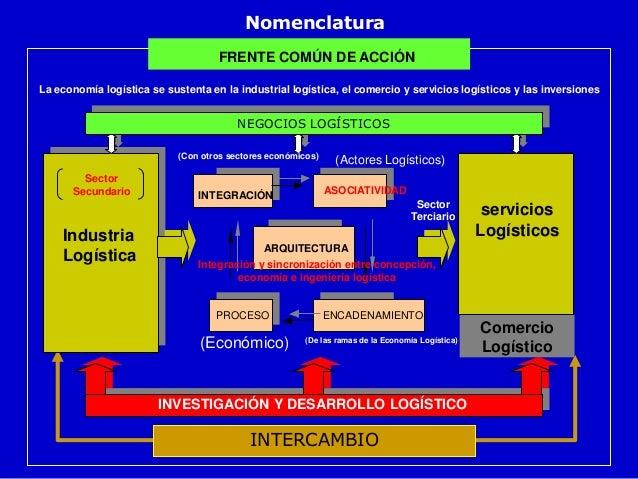 Economía logística 1 REUS/