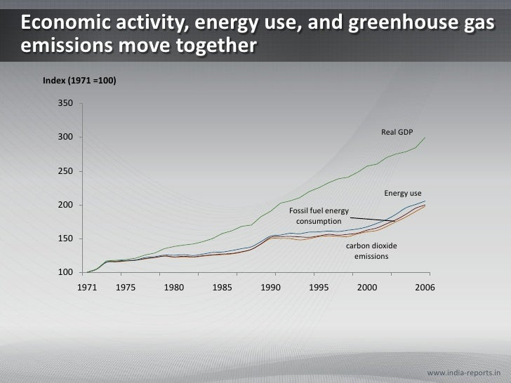 Economic activity, energy use, and greenhouse gasemissions move together  Index (1971 =100)     350                       ...