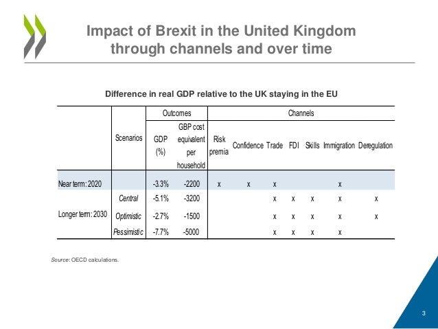 Economic consequences of brexit OECD April 2016 Slide 3