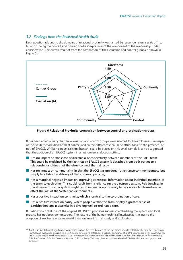 Economic Evaluation Of The Electronic Palliative Care
