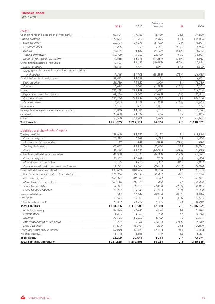 Balance sheetMillion euros                                                                                         Variati...
